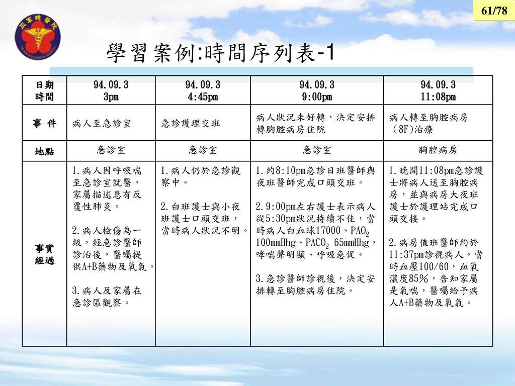 學習案例:時間序列表-1 日期 時間 94.09.3 3pm 4:45pm 9:00pm 11:08pm 事 件 病人至急診室 急診護理交班
