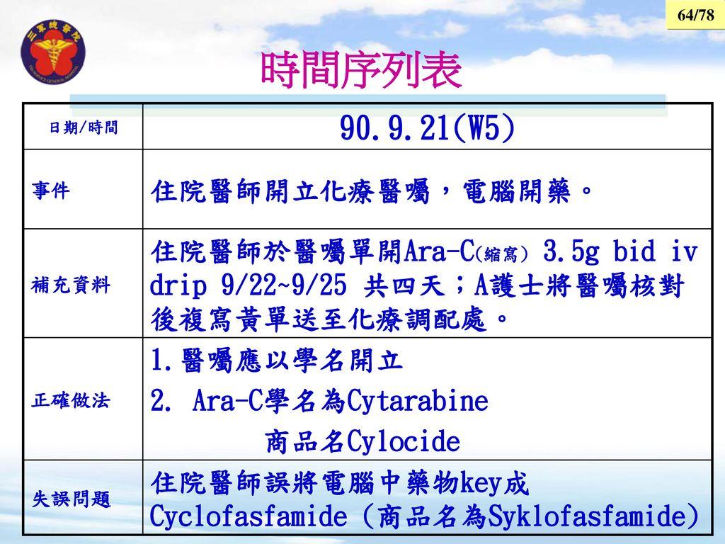 時間序列表 90.9.21(W5) 住院醫師開立化療醫囑,電腦開藥。