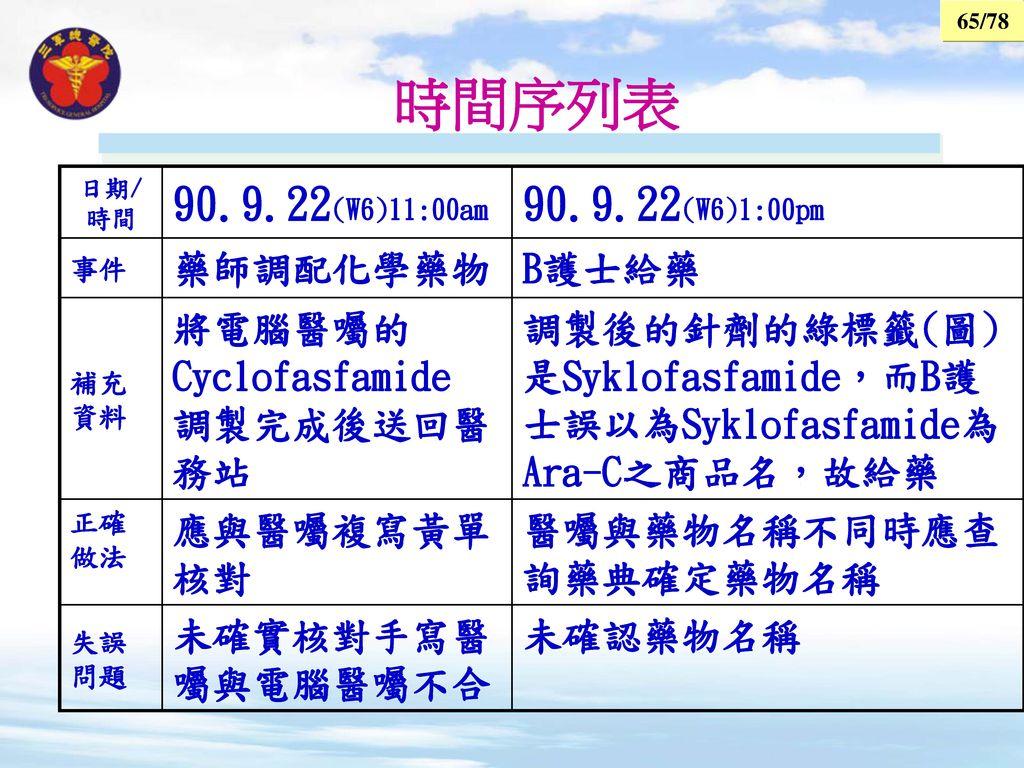 時間序列表 90.9.22(W6)11:00am 90.9.22(W6)1:00pm 藥師調配化學藥物 B護士給藥