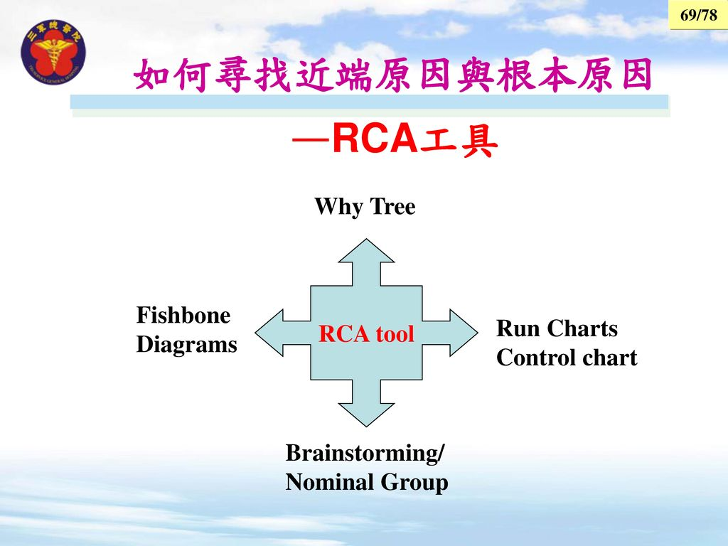 如何尋找近端原因與根本原因 —RCA工具 Why Tree RCA tool Fishbone Diagrams Run Charts