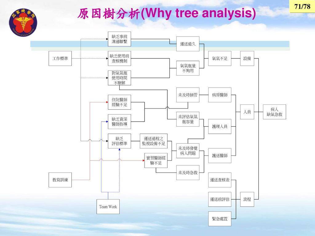 原因樹分析(Why tree analysis)
