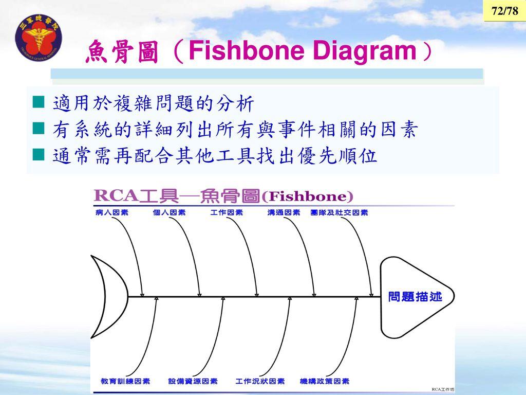 魚骨圖(Fishbone Diagram﹚