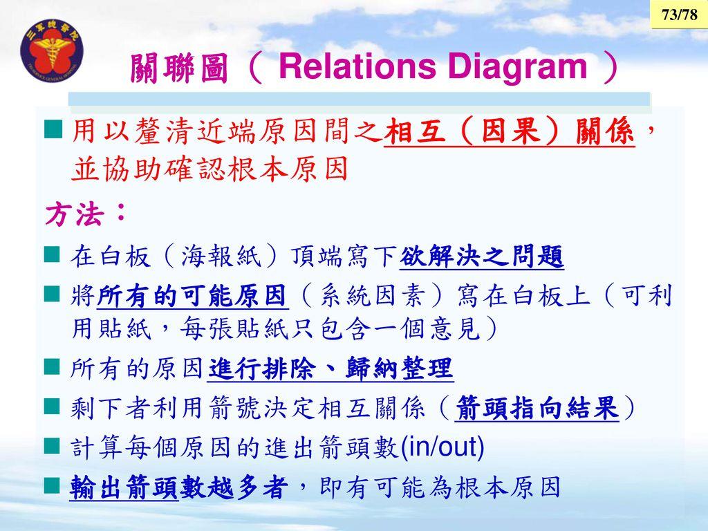 關聯圖( Relations Diagram )