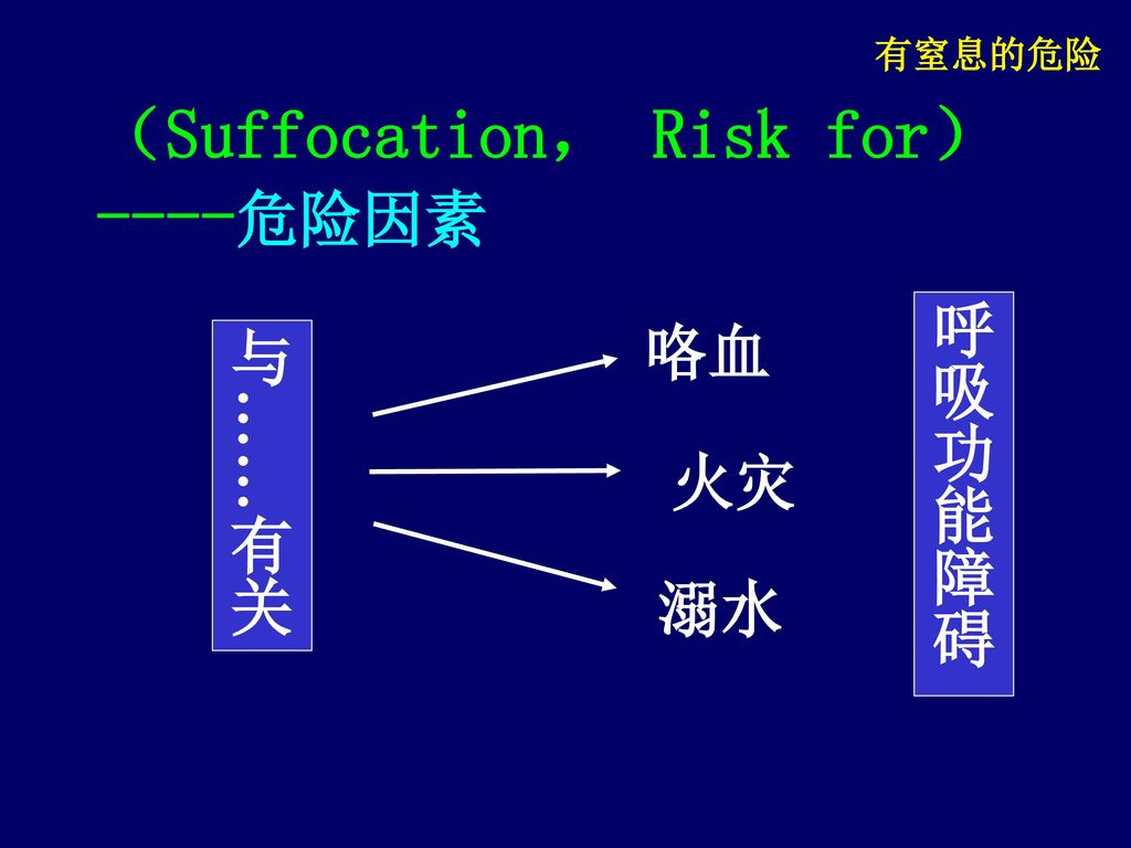(Suffocation, Risk for) ----危险因素