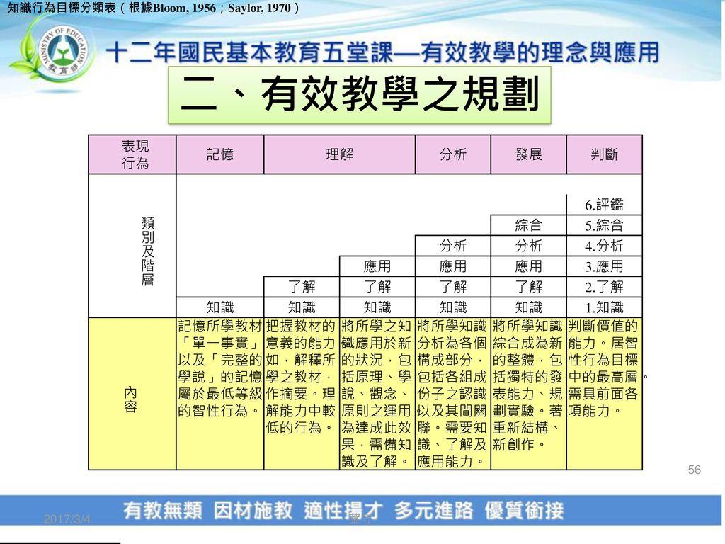 二、有效教學之規劃 表現 行為 記憶 理解 分析 發展 判斷 類別及階層 6.評鑑 綜合 5.綜合 4.分析 應用 3.應用 了解 2.了解
