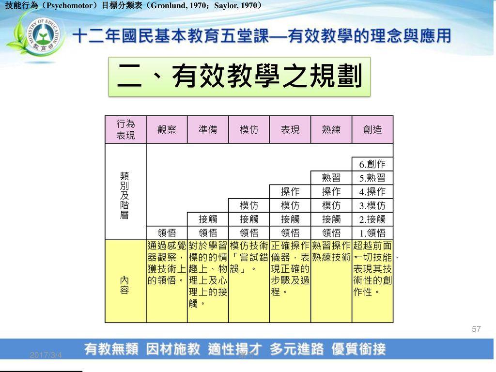 二、有效教學之規劃 行為 表現 觀察 準備 模仿 熟練 創造 類別及階層 6.創作 熟習 5.熟習 操作 4.操作 3.模仿 接觸 2.接觸