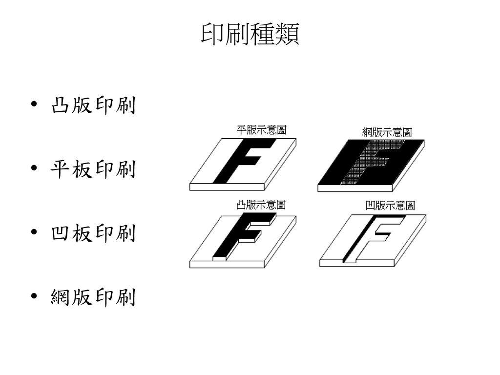 印刷種類 凸版印刷 平板印刷 凹板印刷 網版印刷