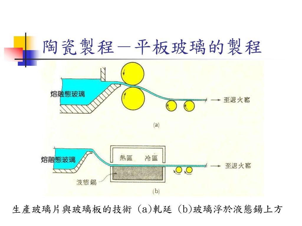 陶瓷製程-平板玻璃的製程 生產玻璃片與玻璃板的技術 (a)軋延 (b)玻璃浮於液態鍚上方