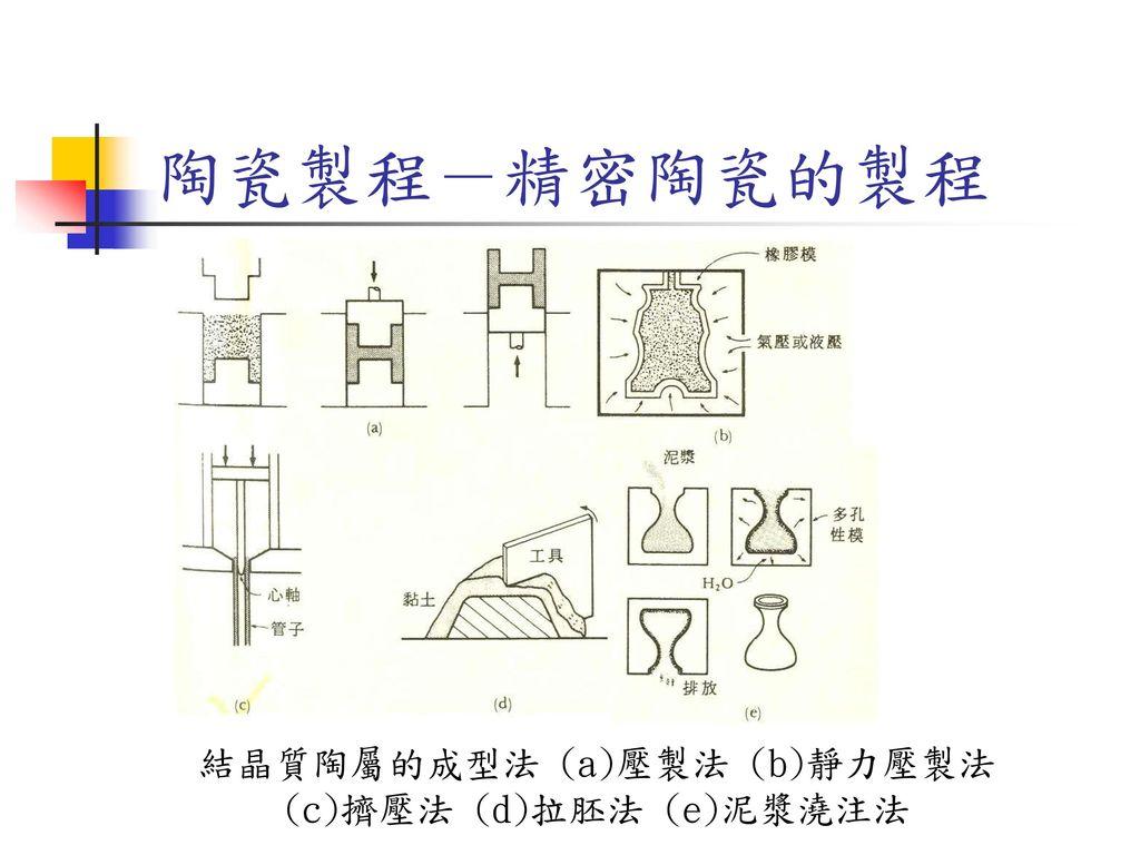 結晶質陶屬的成型法 (a)壓製法 (b)靜力壓製法 (c)擠壓法 (d)拉胚法 (e)泥漿澆注法