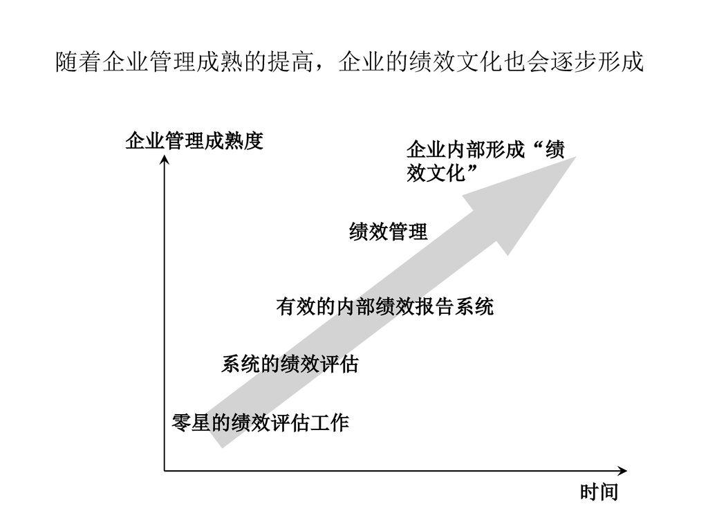 随着企业管理成熟的提高,企业的绩效文化也会逐步形成