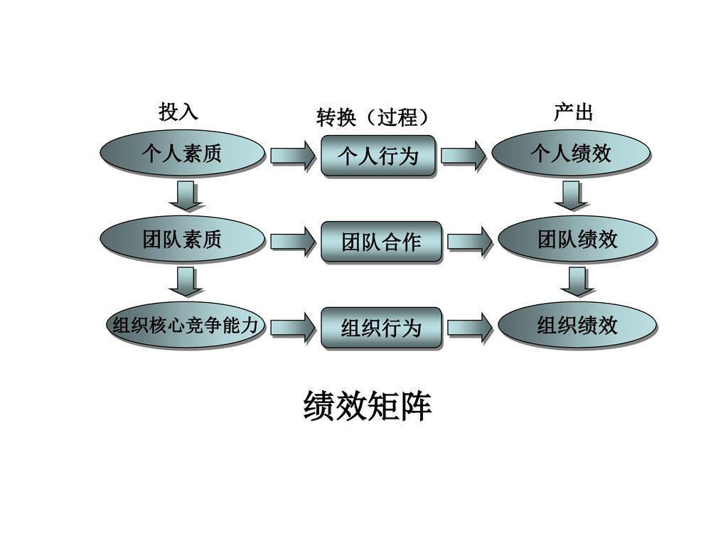个人行为 团队合作 组织行为 个人素质 团队素质 个人绩效 团队绩效 组织绩效 产出 绩效矩阵