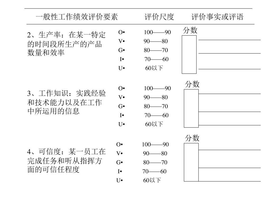 2、生产率:在某一特定的时间段所生产的产品数量和效率