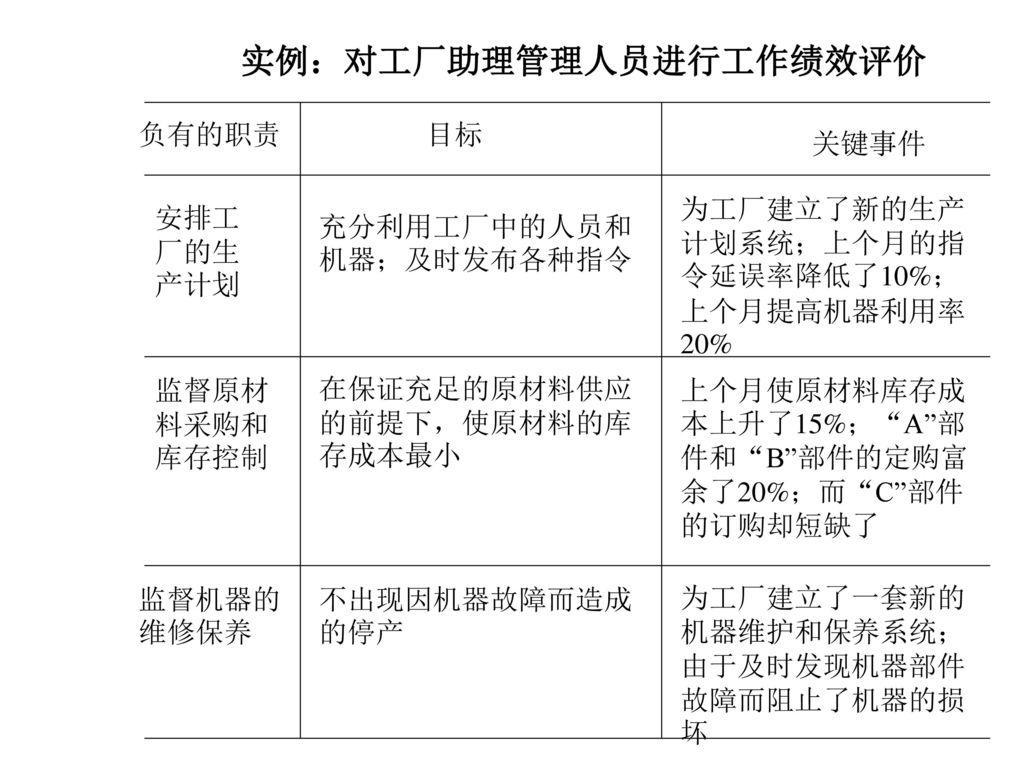 实例:对工厂助理管理人员进行工作绩效评价