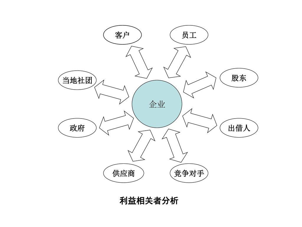 企业 客户 员工 股东 出借人 当地社团 政府 供应商 竞争对手 利益相关者分析