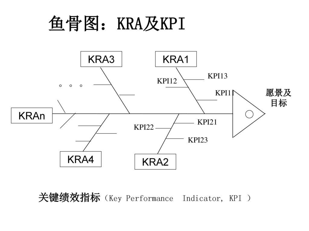 鱼骨图:KRA及KPI KRA3 KRA1 。。。 KRAn KRA4 KRA2