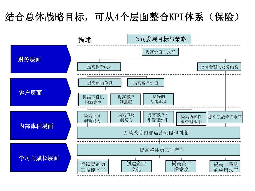 结合总体战略目标,可从4个层面整合KPI体系(保险)
