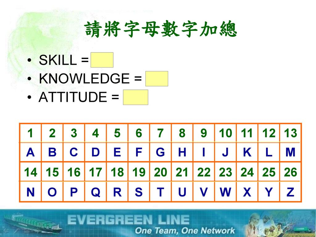 請將字母數字加總 SKILL = 63 KNOWLEDGE = 96 ATTITUDE =