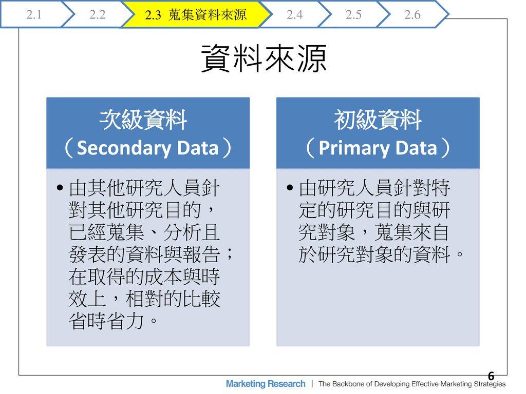 資料來源 次級資料 (Secondary Data) 初級資料 (Primary Data)