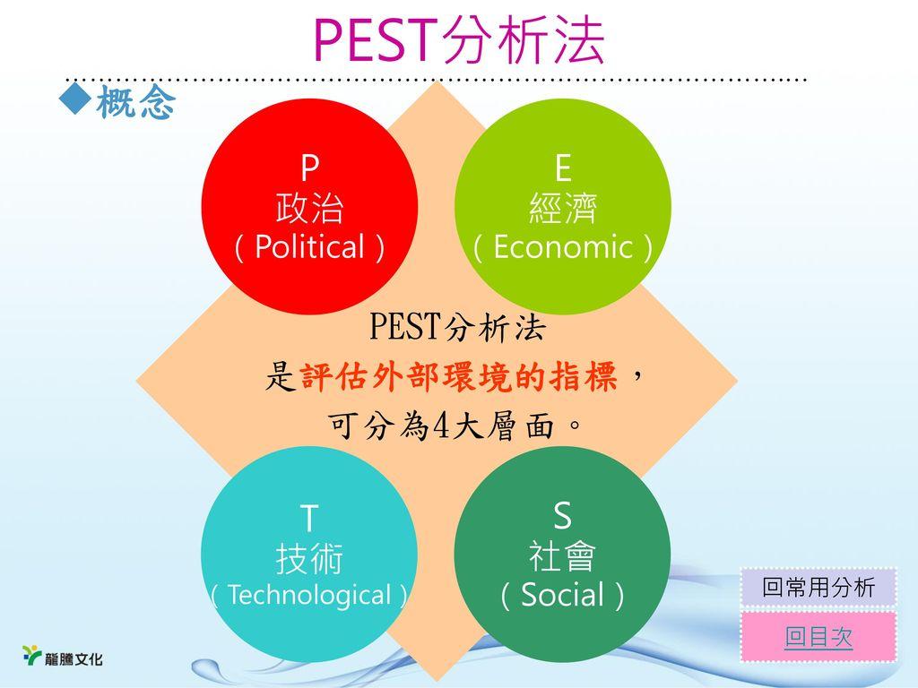 PEST分析法 概念 P 政治 E 經濟 PEST分析法 是評估外部環境的指標, 可分為4大層面。 T 技術 S 社會