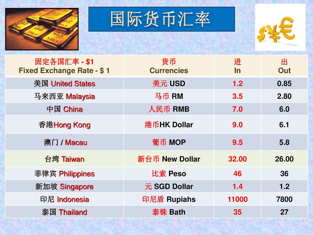 固定各国汇率 - $1 Fixed Exchange Rate - $ 1. 货币. Currencies. 进. In. 出. Out. 美国 United States. 美元 USD.