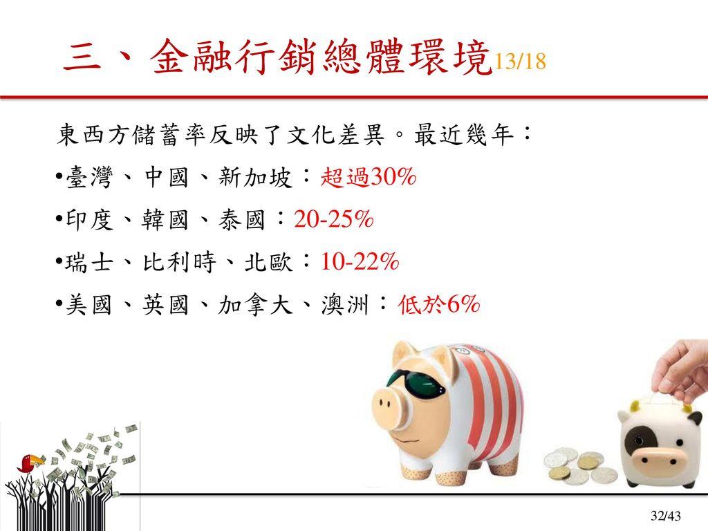 三、金融行銷總體環境13/18 東西方儲蓄率反映了文化差異。最近幾年: 臺灣、中國、新加坡:超過30% 印度、韓國、泰國:20-25%