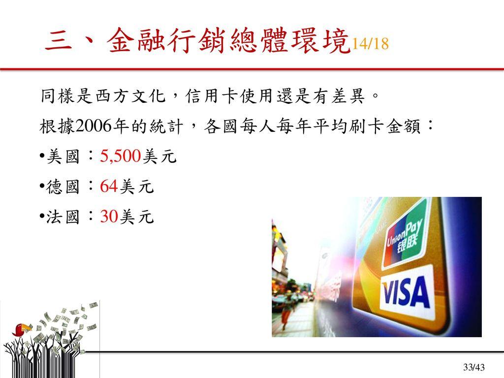 三、金融行銷總體環境14/18 同樣是西方文化,信用卡使用還是有差異。 根據2006年的統計,各國每人每年平均刷卡金額: