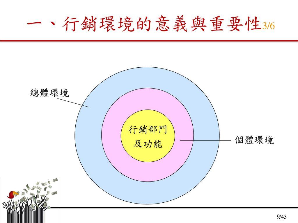 一、行銷環境的意義與重要性3/6 總體環境 個體環境 行銷部門 及功能