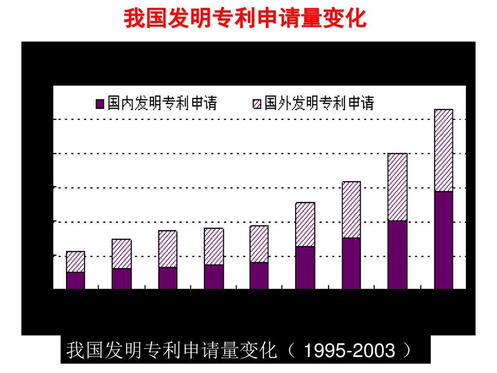 我国发明专利申请量变化 我国发明专利申请量变化( 1995-2003 )
