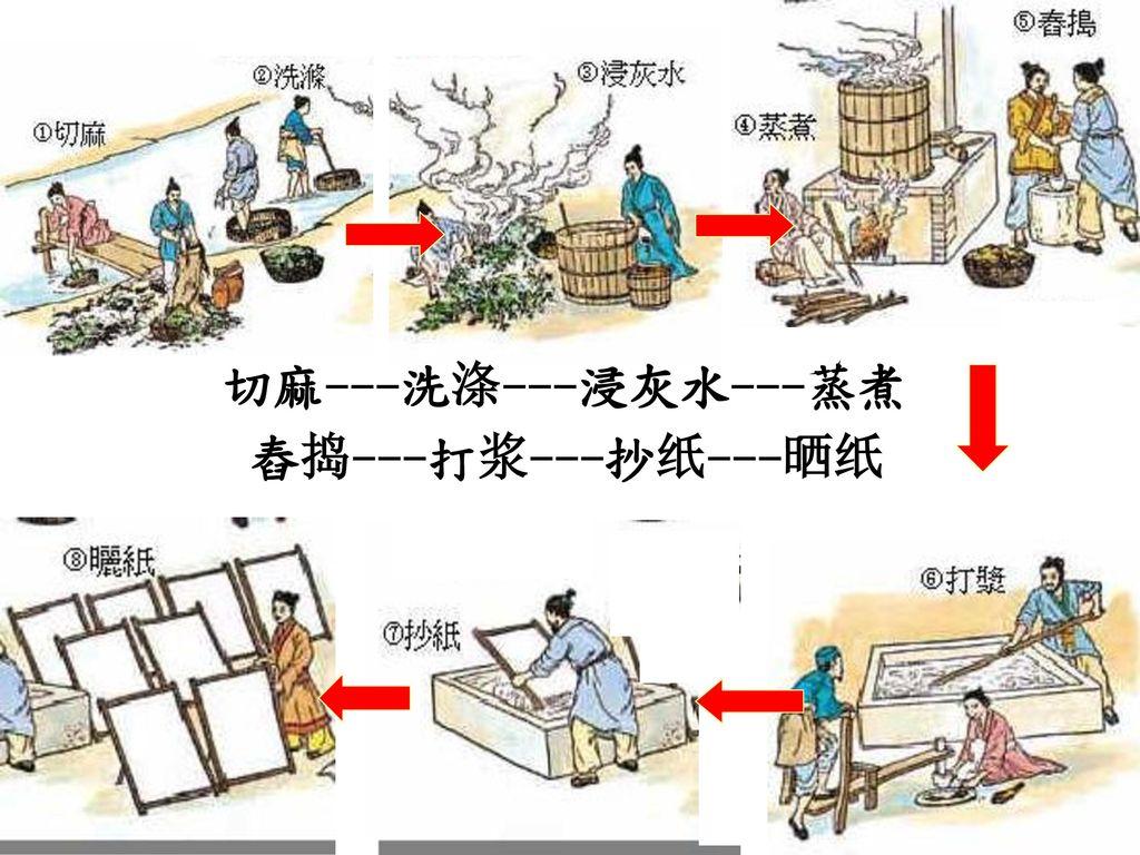 切麻---洗涤---浸灰水---蒸煮 舂捣---打浆---抄纸---晒纸