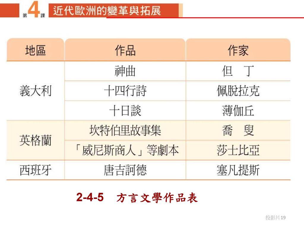 2-4-5 方言文學作品表