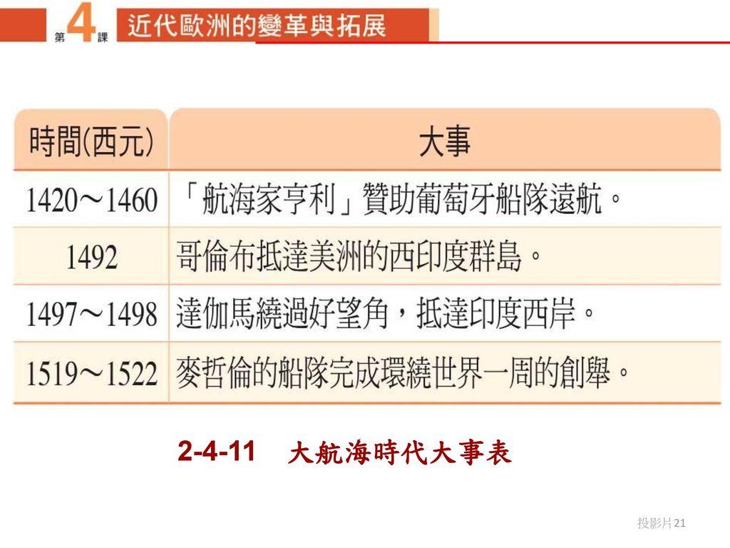 2-4-11 大航海時代大事表