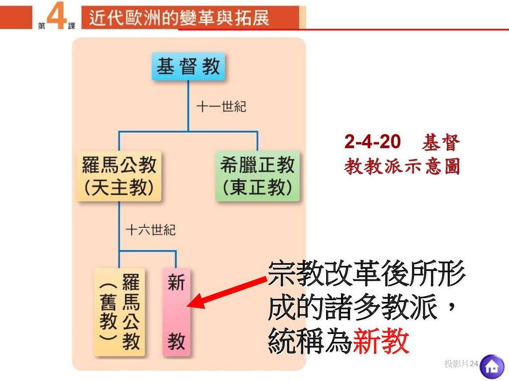 2-4-20 基督教教派示意圖 宗教改革後所形成的諸多教派,統稱為新教
