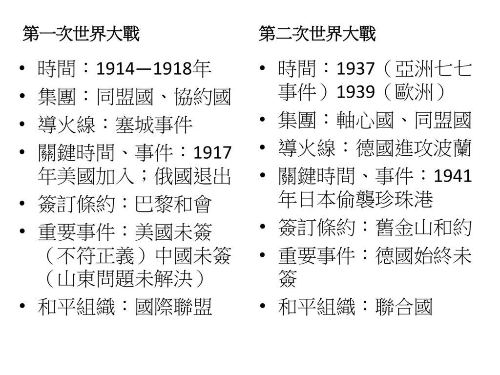 重要事件:美國未簽 (不符正義)中國未簽(山東問題未解決)