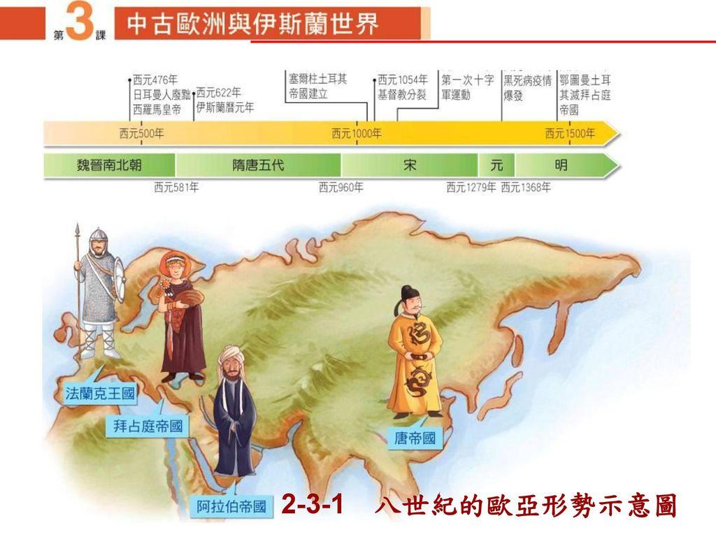 2-3-1 八世紀的歐亞形勢示意圖