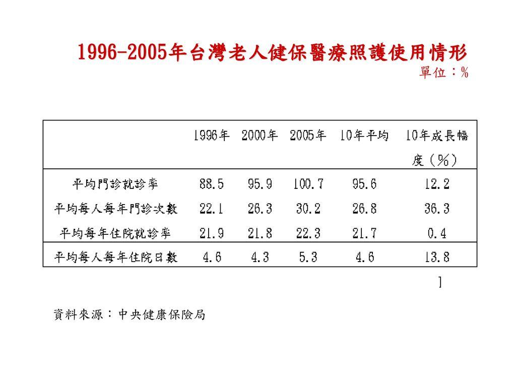 1996-2005年台灣老人健保醫療照護使用情形 單位:%