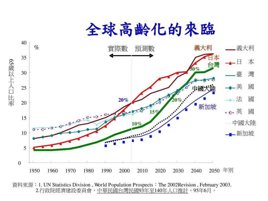 全球高齡化的來臨 實際數 預測數 % 義大利 日本 65歲以上人口比率 日 本 台灣 臺 灣 美 國 中國大陸 法 國 新加坡 英 國 5