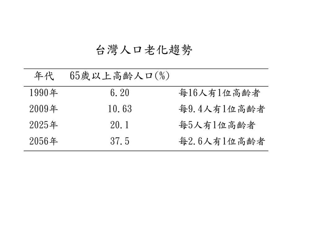 台灣人口老化趨勢 年代 65歲以上高齡人口(%) 1990年 6.20 每16人有1位高齡者 2009年 10.63 每9.4人有1位高齡者