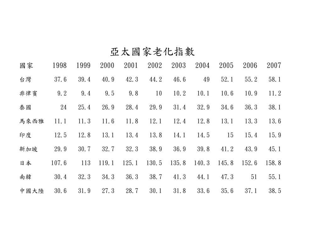亞太國家老化指數 國家. 1998. 1999. 2000. 2001. 2002. 2003. 2004. 2005. 2006. 2007. 台灣. 37.6. 39.4.