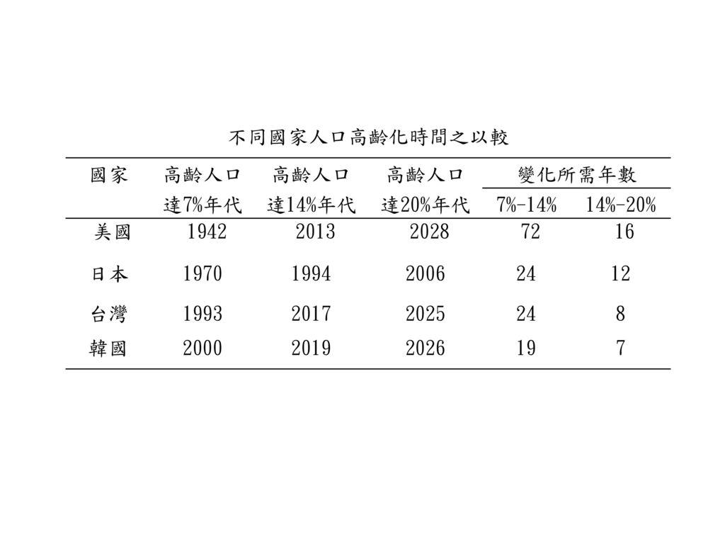 不同國家人口高齡化時間之以較 國家. 高齡人口. 變化所需年數. 達7%年代. 達14%年代. 達20%年代. 7%-14% 14%-20% 美國. 1942. 2013. 2028.