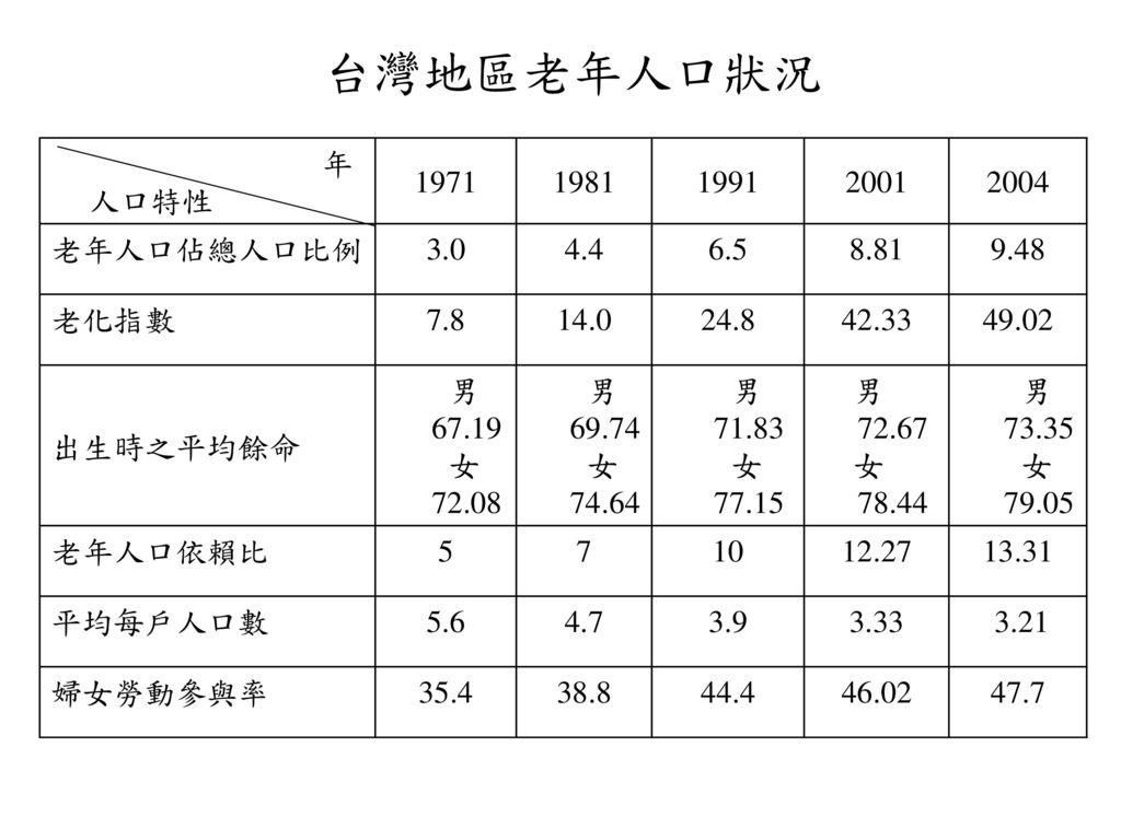 台灣地區老年人口狀況 年 人口特性 1971 1981 1991 2001 2004 老年人口佔總人口比例 3.0 4.4 6.5 8.81