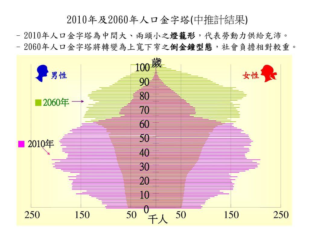 2010年及2060年人口金字塔(中推計結果) 2010年人口金字塔為中間大、兩頭小之燈籠形,代表勞動力供給充沛。 2060年人口金字塔將轉變為上寬下窄之倒金鐘型態,社會負擔相對較重。 250.