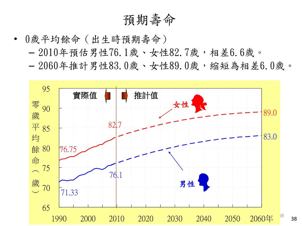 預期壽命 0歲平均餘命(出生時預期壽命) 2010年預估男性76.1歲、女性82.7歲,相差6.6歲。