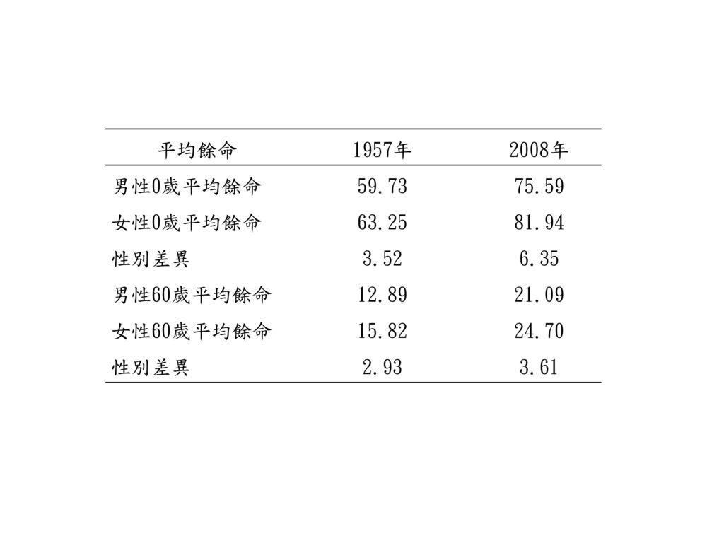 平均餘命 1957年. 2008年. 男性0歲平均餘命. 59.73. 75.59. 女性0歲平均餘命. 63.25. 81.94. 性別差異. 3.52. 6.35. 男性60歲平均餘命.