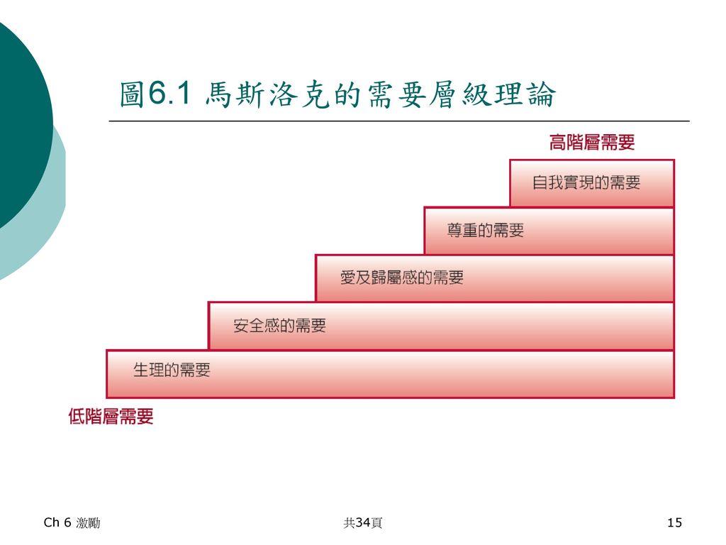 圖6.1 馬斯洛克的需要層級理論 Ch 6 激勵 共34頁