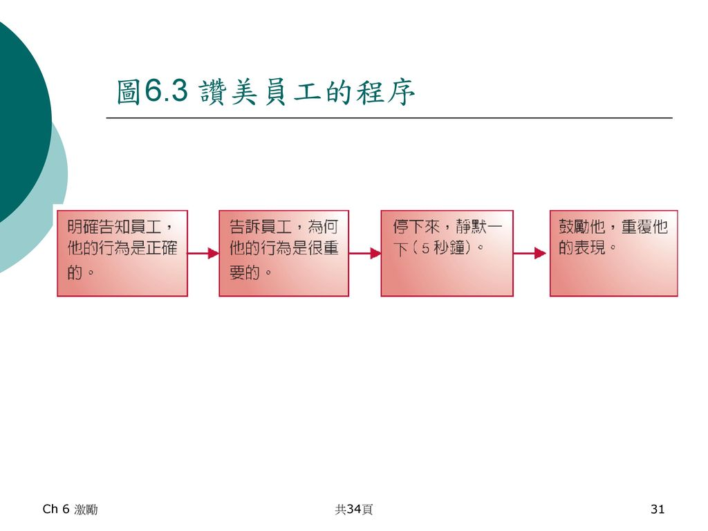 圖6.3 讚美員工的程序 Ch 6 激勵 共34頁