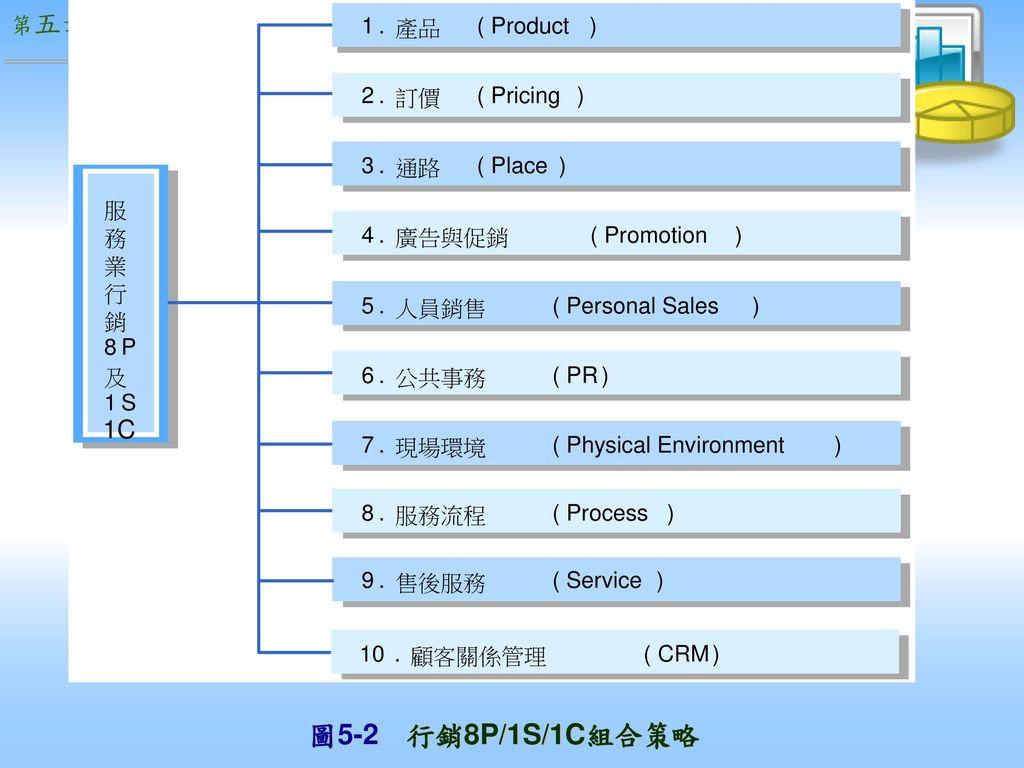 圖5-2 行銷8P/1S/1C組合策略 1C 1 . 產品 ( Product ) 2 訂價 Pricing 3 通路 Place 4