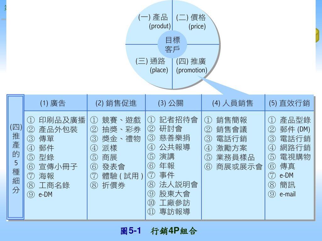 圖5-1 行銷4P組合