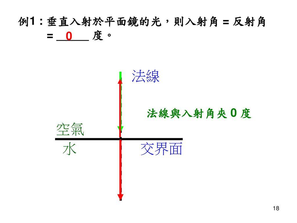 例1 : 垂直入射於平面鏡的光,則入射角 = 反射角 = _____ 度。