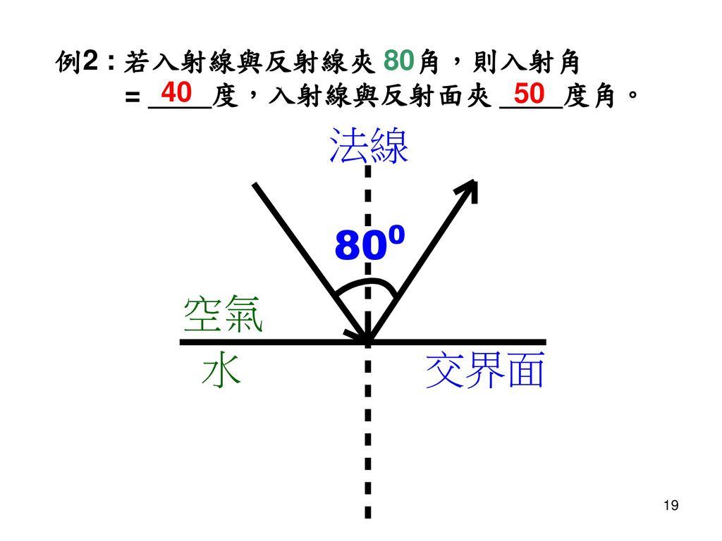 例2 : 若入射線與反射線夾 80角,則入射角 = ____度,入射線與反射面夾 ____度角。