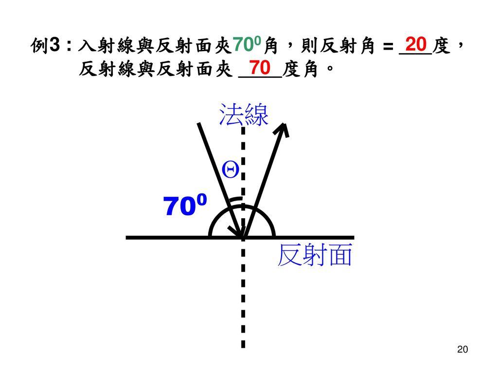 例3 : 入射線與反射面夾700角,則反射角 = ___度, 反射線與反射面夾 ____度角。